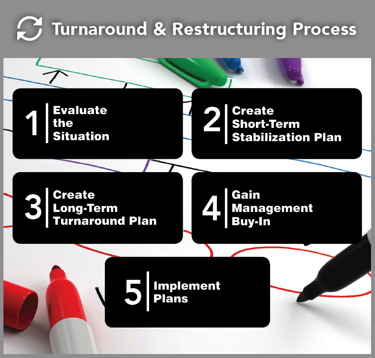 Turnaround and Restructuring Process